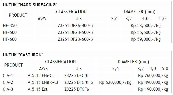 Harga-Kawat-Elektroda-Las-Listrik-Untuk-Hard-Surfacing-dan-cast-iron