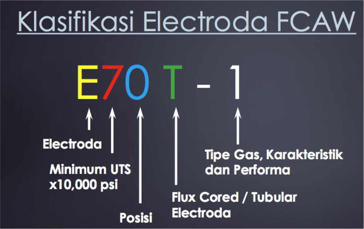 Klasifikasi Elektroda FCAW