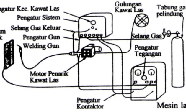 Pengertian Proses Las GMAW (Gas Metal Arc Welding) MIG MAG ...