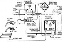 Peralatan dan Skema Mesin Las FCAW