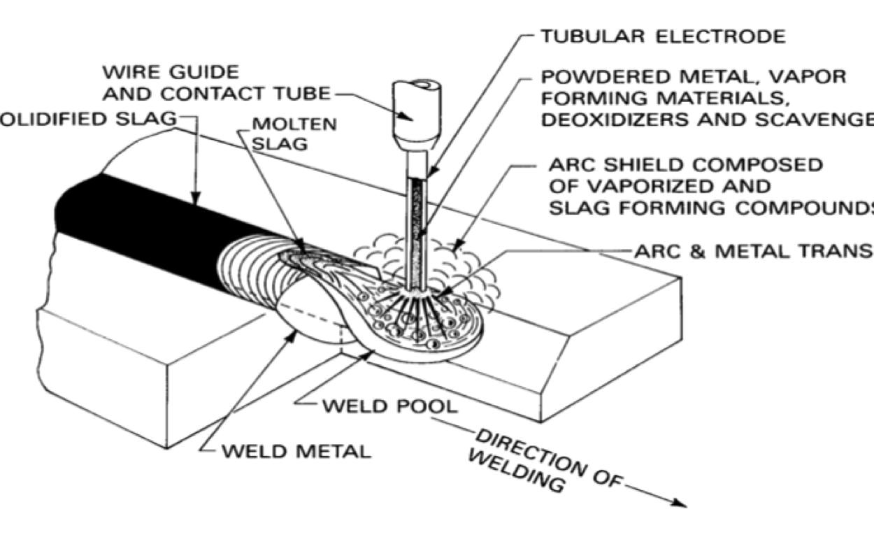 pengertian pengelasan fcaw flux core arc welding adalah