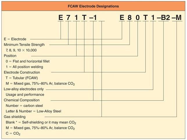 Arti Kode Filler Metal FCAW