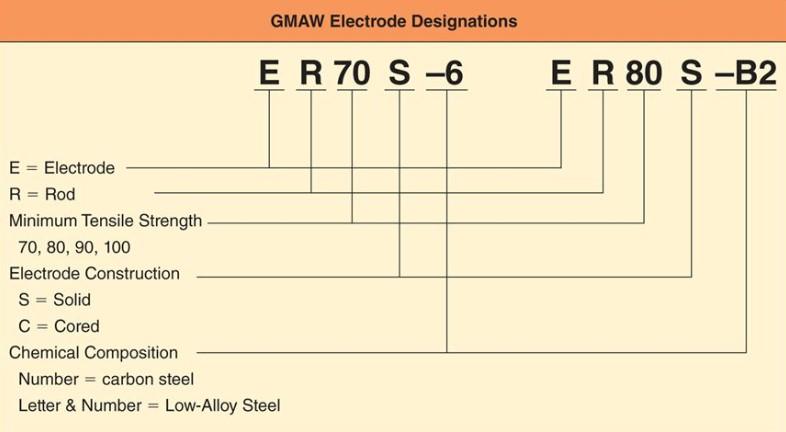 Spesifikasi Kode Filler Metal GMAW
