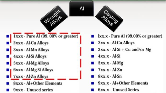 Klasifikasi Dan Penggolongan Aluminium